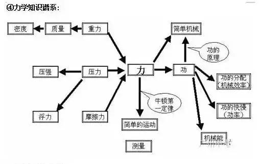 初中物理知识结构图